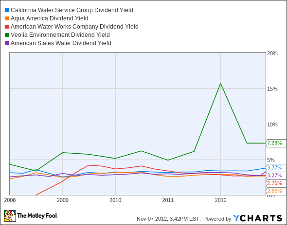 CWT Dividend Yield Chart