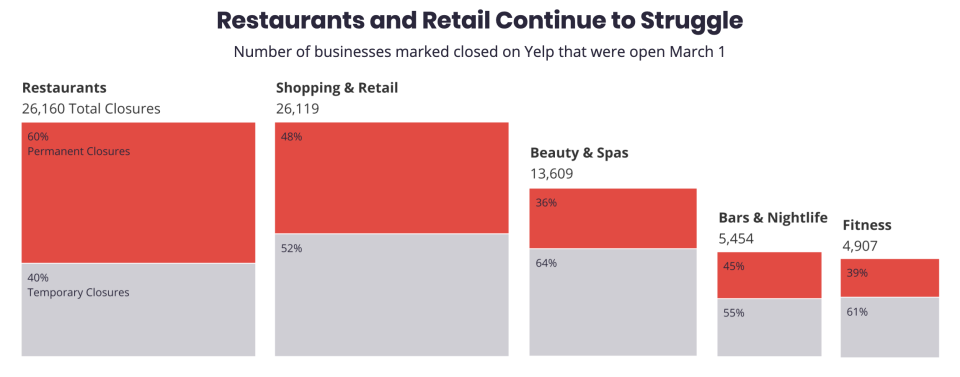 Restaurants are now the industry with the highest percent of permanent closures, with some 60% of establishments that have closed since March 1 now closed for good. (Source: Yelp)