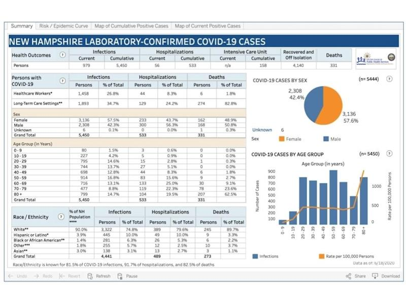 The latest data dashboard released June 18.