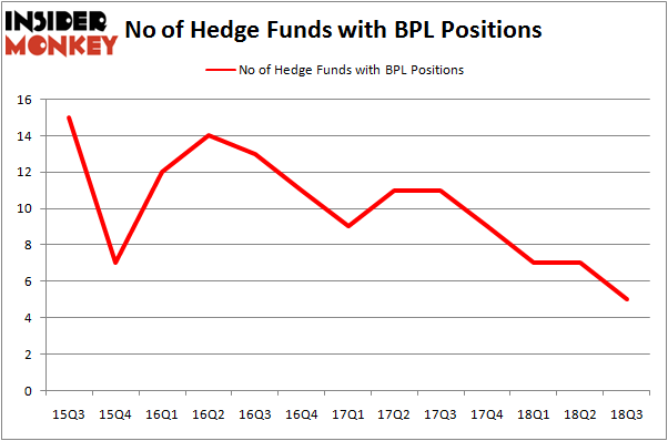 No of Hedge Funds With BPL Positions