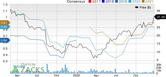 Covetrus, Inc. Price and Consensus
