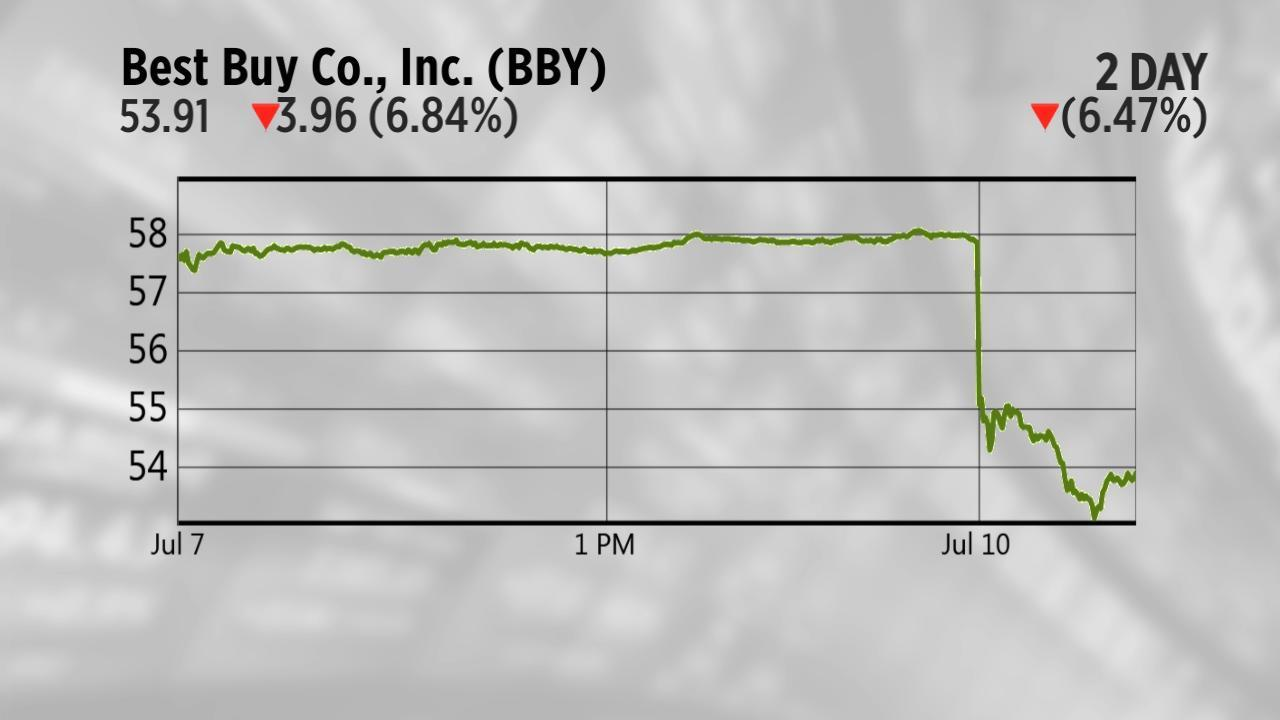 Today\'s charts: Best Buy sinks on Amazon Geek Squad rival; Amazon ...