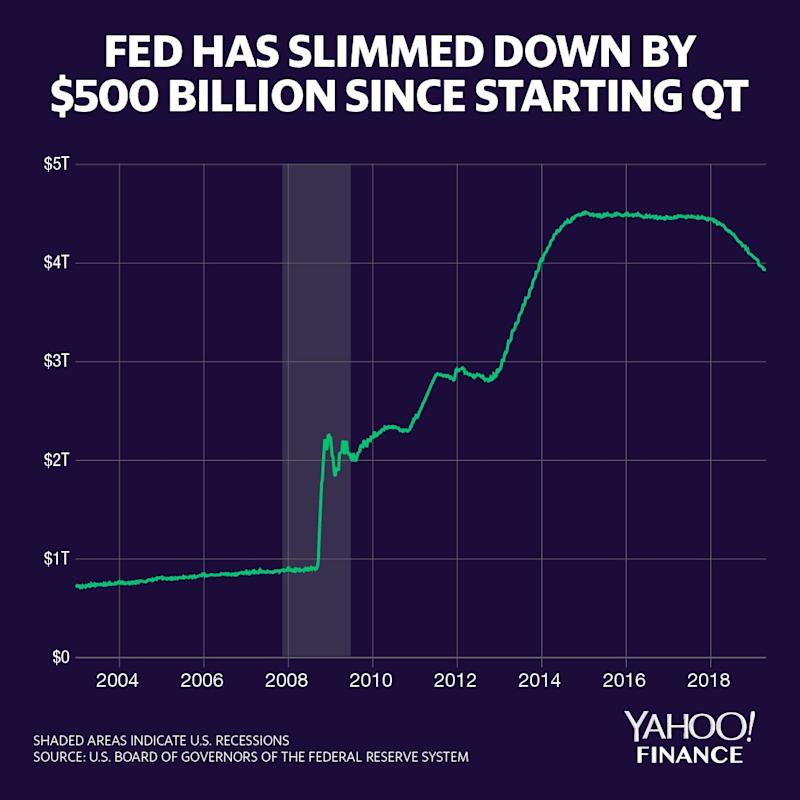 The Fed's balance sheet was as large as $4.5 trillion. The Fed is currently unwinding assets at a $50-billion-a-month pace. Credit: David Foster / Yahoo Finance