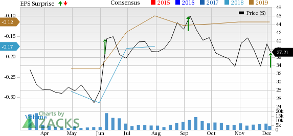 Zscaler (ZS) Q1 Earnings and Revenues Surpass Estimates