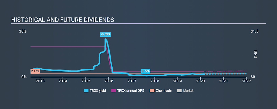 NYSE:TROX Historical Dividend Yield, February 18th 2020