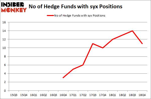 No of Hedge Funds with SYX Positions