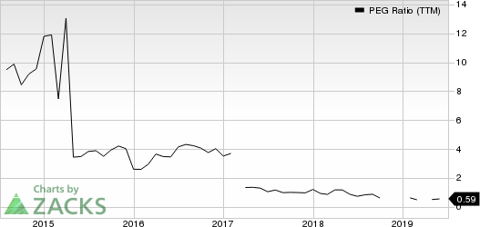 Mercury General Corporation PEG Ratio (TTM)