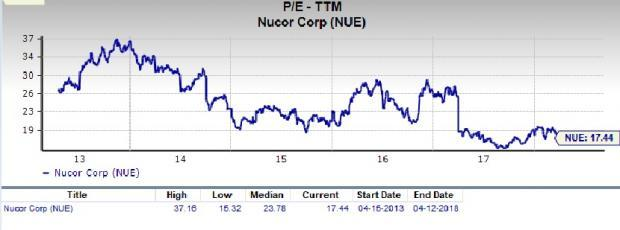 Nucor (NUE) is an inspired choice for value investors, as it is hard to beat its incredible lineup of statistics on this front.
