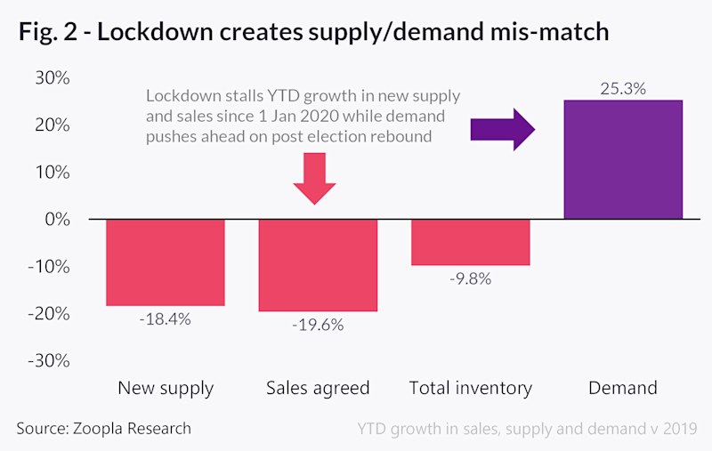 Supply-demand mismatch. Image: Zoopla