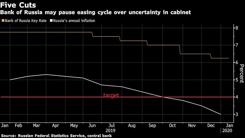 Putin's Cabinet Revamp Clouds Path for Russian Rate Cuts
