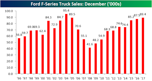 Ford had its best December for F-150 sales in over a decade in 2017. (Source: Bespoke Investment Group)