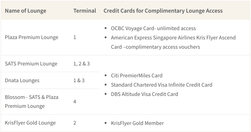 Credit Cards like Citi PMV and DBS Altitude Cards Can Provide Free Lounge Access at Changi Airport
