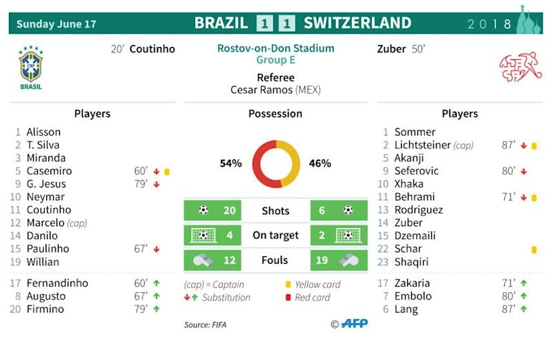 Brazil vs Switzerland infographic