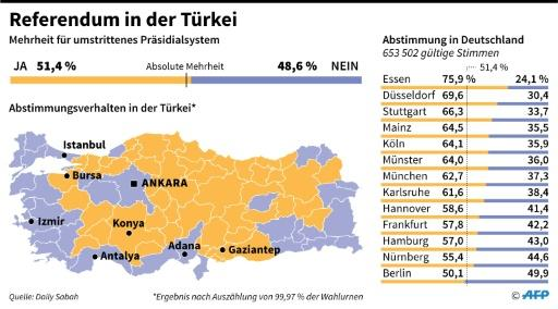Referendum in der Türkei