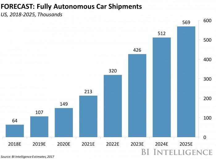 Self Driving Cars Forecast