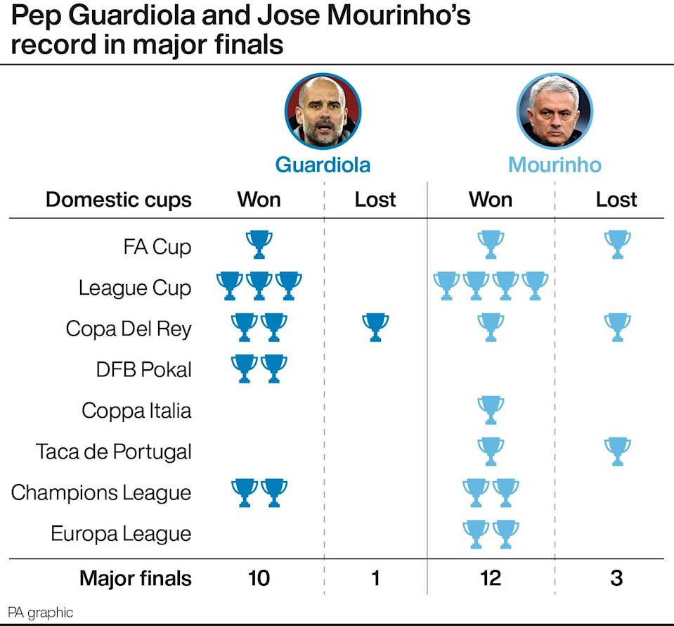 Pep Guardiola and Jose Mourinho's record in major finals