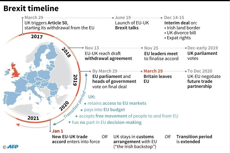 Updated timeline of the Brexit talks