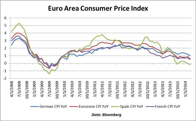 Euro-Reaches-13900-German-CPI-Data-Prints-in-Line-Euro-Area-CPI-Remains-Low_body_Chart_2.png, Euro Reaches 1.3900, German CPI Data Prints in Line, Euro Area Inflation Remains Low