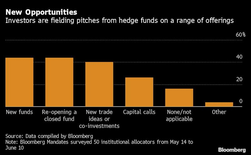 Hedge Funds Gain Favor in Latest Sign of Rebound
