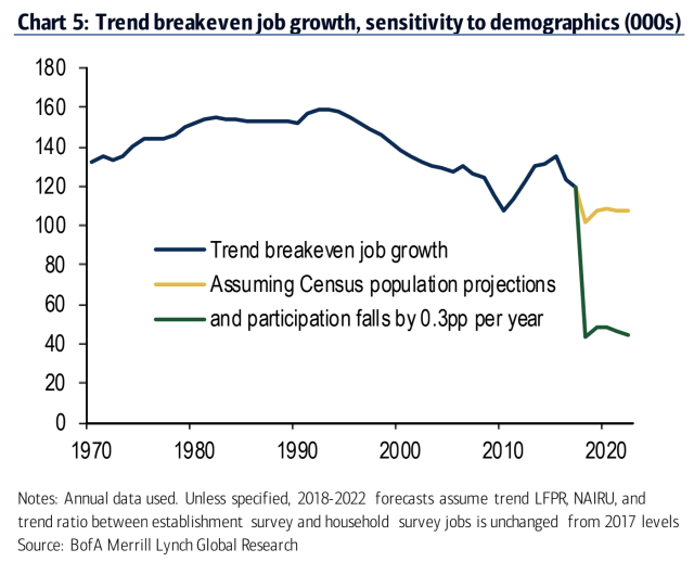 The U.S. economy is currently creating more jobs than needed to keep up with labor force and population growth, according to estimates from Bank of America Merrill Lynch. (Source: BAML)