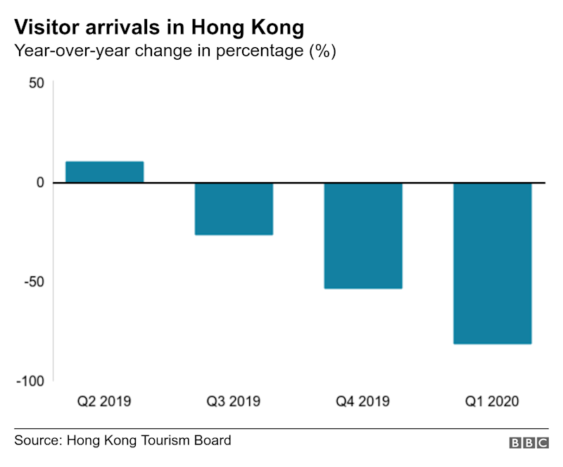 Visitor arrivals in Hong Kong