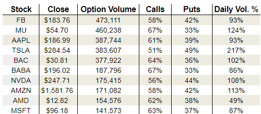 Friday's Vital Options Data: Micron Technology, Inc. (MU), Tesla Inc. (TSLA) and Bank of America Corp (BAC)