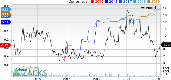 BlackBerry Limited Price and Consensus