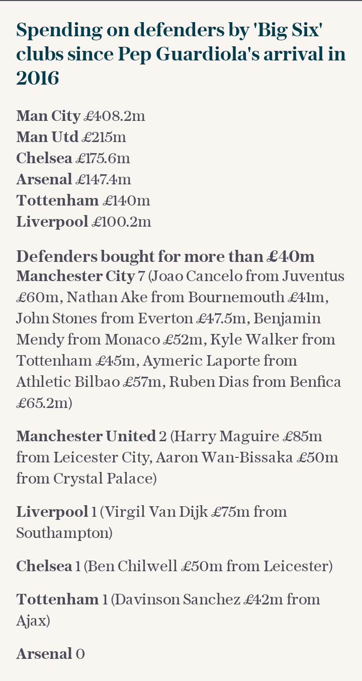 Spending on defenders by 'Big Six' clubs since Pep Guardiola's arrival in 2016