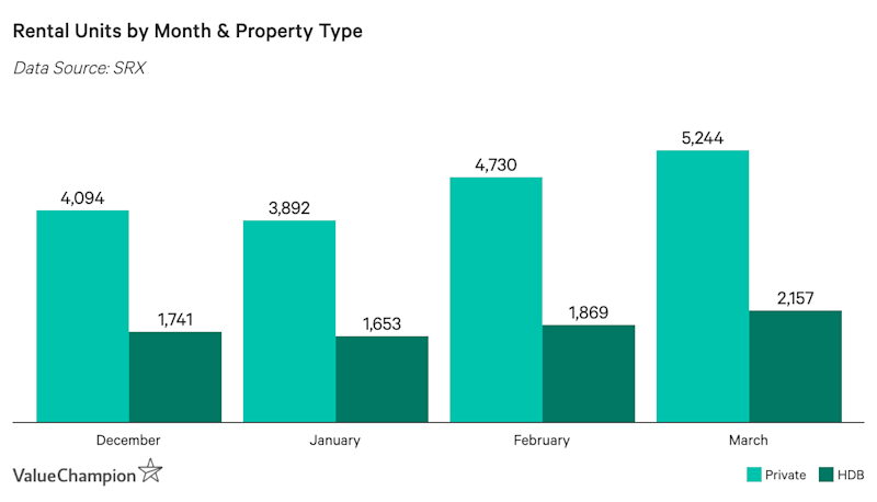 Rental Units by Month & Property Type