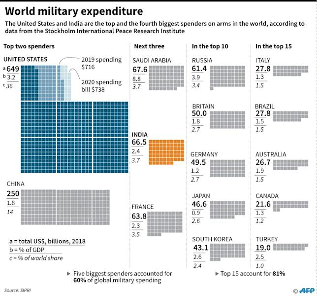 Charts showing the world's biggest military spenders. US President Donald Trump and Indian PM Narendra Modi are expected to sign around $3 billion worth of defence deals on his visit to India February 24-25. (AFP Photo/John SAEKI)