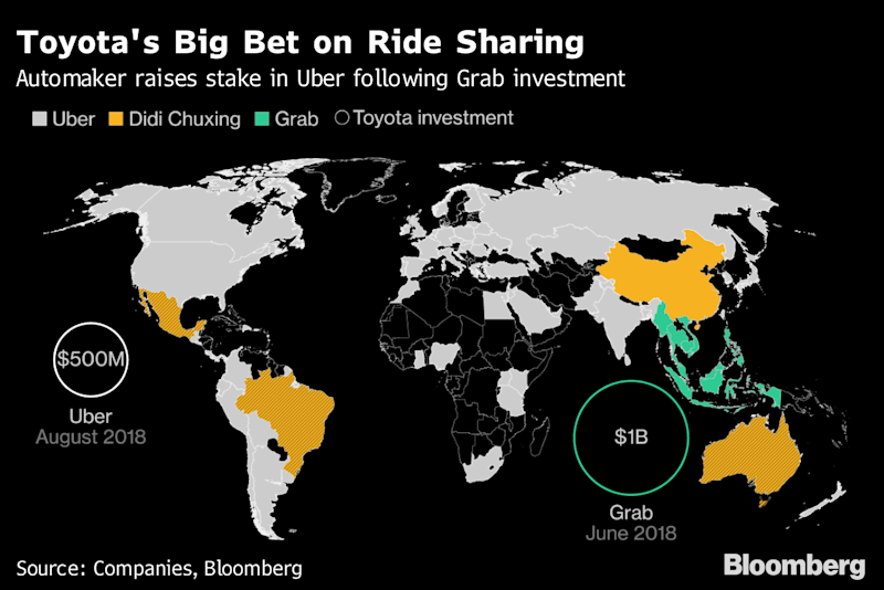 Toyota Raises Bet on Self-Driving Cars by Lifting Uber Stake