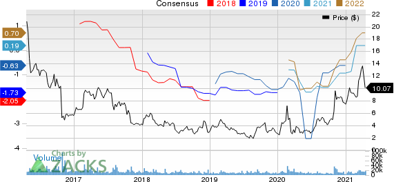Community Health Systems, Inc. Price and Consensus