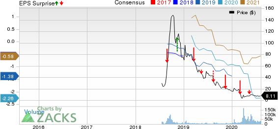 Tilray Tlry To Report Q2 Earnings What S In The Cards