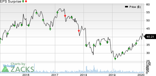 Prestige Consumer Healthcare Inc. Price and EPS Surprise