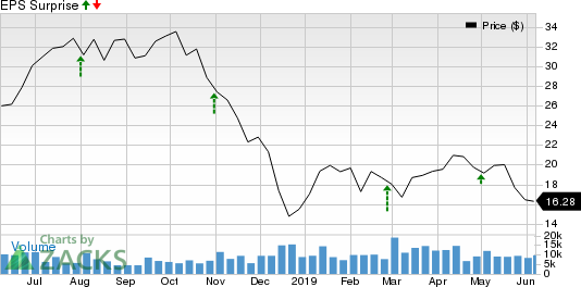 Matador Resources Company Price and EPS Surprise