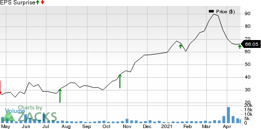 Texas Capital Bancshares, Inc. Price and EPS Surprise