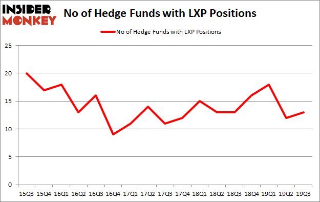 Is Lexington Realty Trust (NYSE:LXP) A Good Stock To Buy?