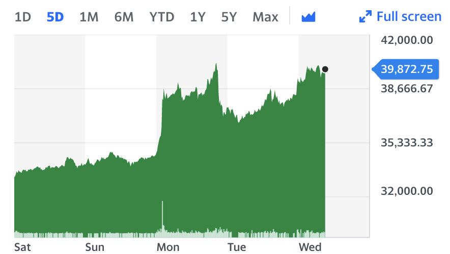 Bitcoin headed higher as Binance adjusted its rules.