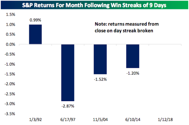 After nine-day winning streaks for the S&P 500 end, the market usually loses ground over the following month. (Source: Yahoo Finance)