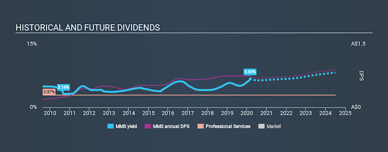 ASX:MMS Historical Dividend Yield, March 1st 2020