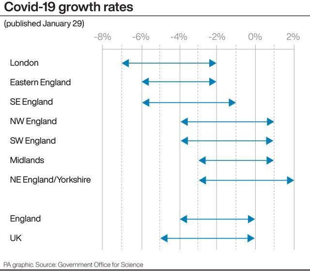 Covid-19 growth rates