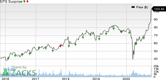 Dunkin Brands Group, Inc. Price and EPS Surprise