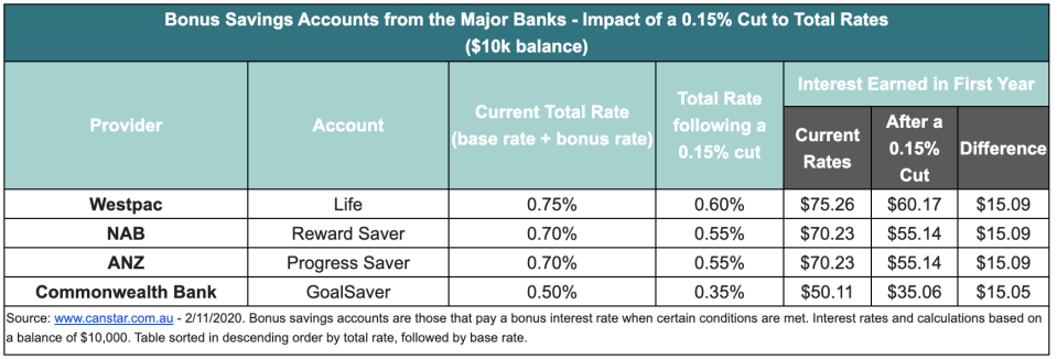 How a cash rate cut affects the interest earned on the bonus savings accounts at the big four banks. Source: Canstar