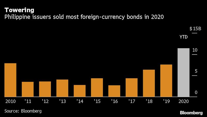 Philippine Peso May Stumble With Drop in Foreign Bond Sales
