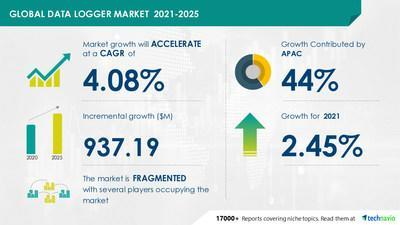 Technavio has announced its latest market research report titled Data Logger Market by Type, Measurement, and Geography - Forecast and Analysis 2021-2025