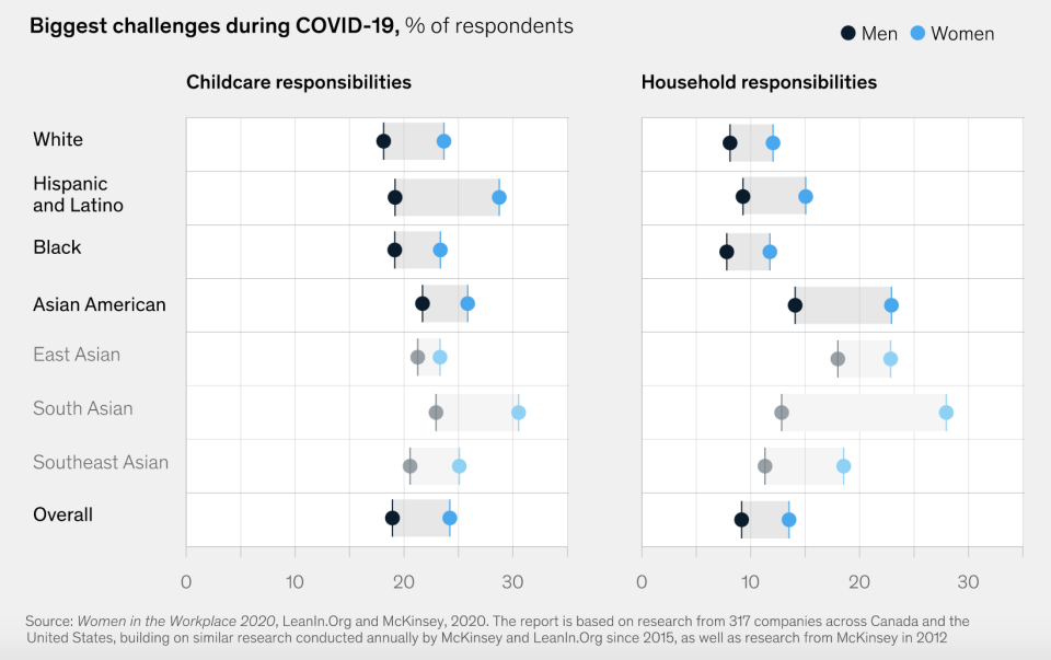 Asian American women were more likely than any other subgroup to list household responsibilities as the biggest challenge during the pandemic. East Asian, South Asian, and Southeast Asian groups had varying responses when disaggregating the data.