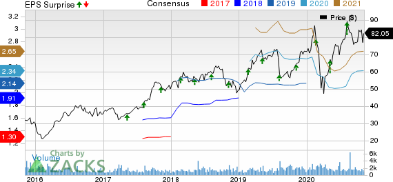 Envestnet, Inc Price, Consensus and EPS Surprise