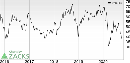 Hess Corporation Price and EPS Surprise