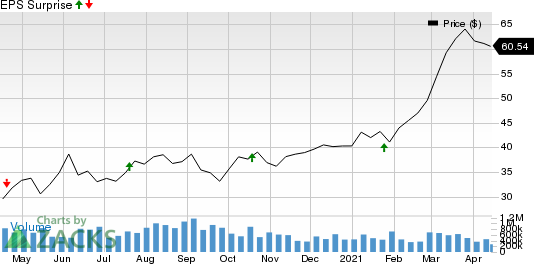 ServisFirst Bancshares, Inc. Price and EPS Surprise