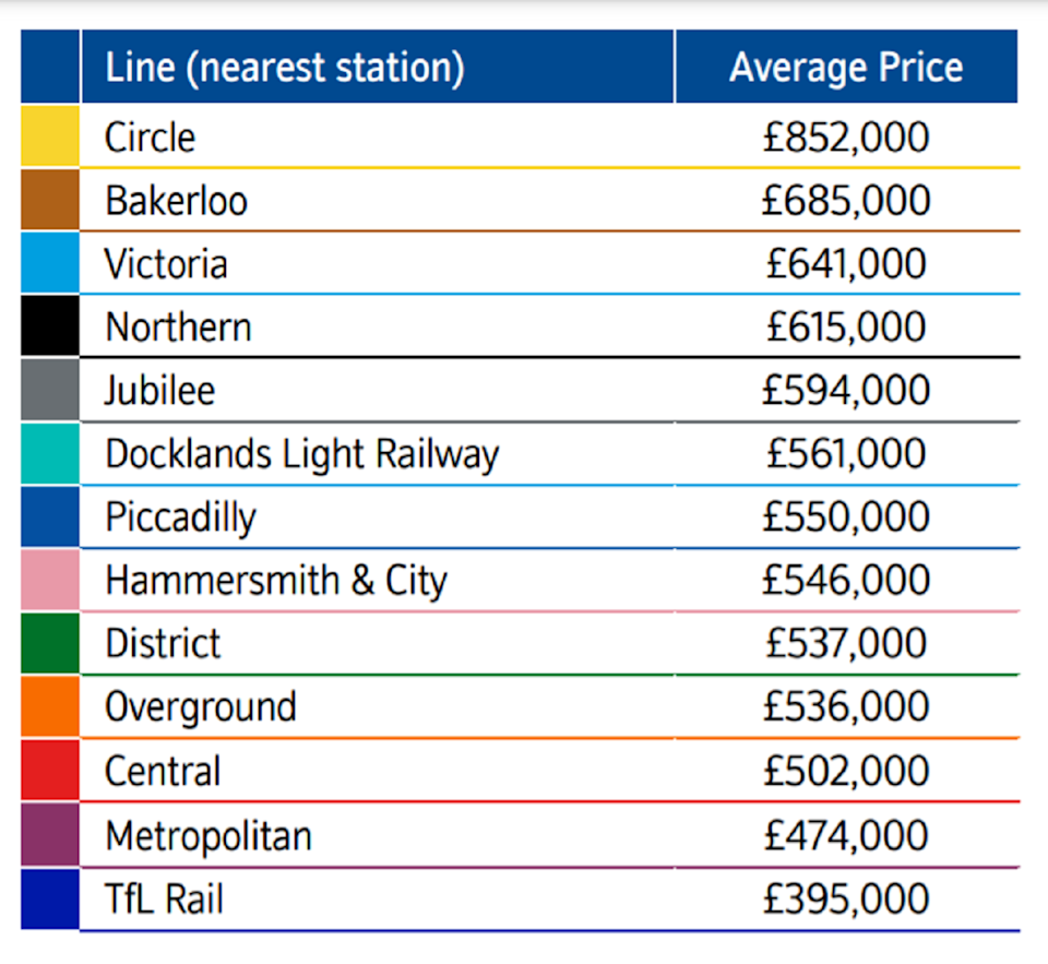 Average house prices are around £850,000 in areas where the nearest station is on the Circle line. Chart: Nationwide